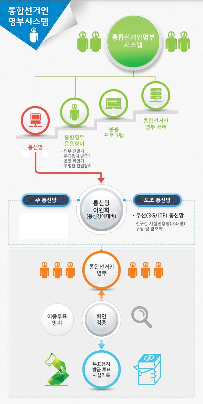 통합선거인명부시스템