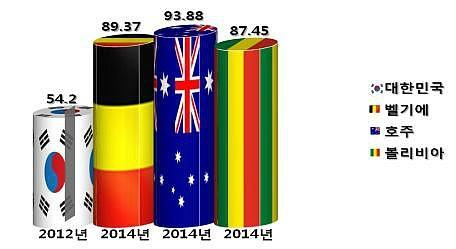 대한민국 : 2012년 54.2%, 벨기에 2014년 89.37%, 호주 2014년 93.88%, 볼리비아 2014년 87.45%