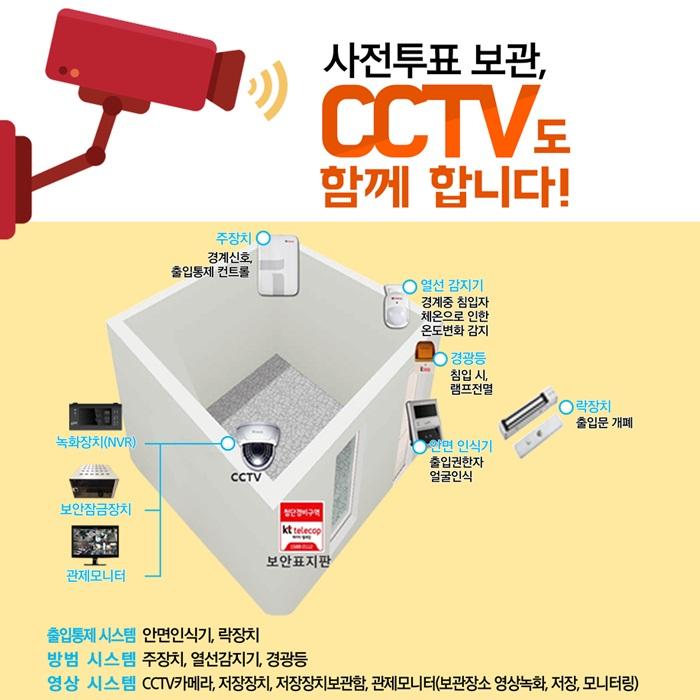 사전투표 보관, CCTV도 함께 합니다! / 주장치 : 경계신호, 출입통제 컨트롤 / 열선 감지기 : 경계중 침입자 체온으로 인한 온도변화 감지 / 경광등 : 침입 시, 램프전열 / 락장치 : 출입문 개폐 /  안면 인식기 : 출입권한자 얼굴인식 / CCTV(녹화장치(NVR), 보안잠금장치, 관제모니터) / 출입통제 시스템 : 안면인식기, 락장치 / 방범 시스템 : 주장치, 열선감지기, 경광등 / 영상 시스템 : CCTV카메라, 저장장치, 저장장치보관함, 관제모니터(보관장소 영상녹화, 저장, 모니터링)