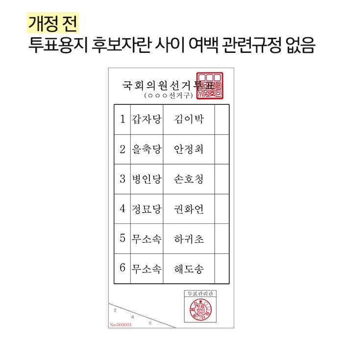 개정 전: 투표용지 후보자란 사이 여백 관련규정 없음