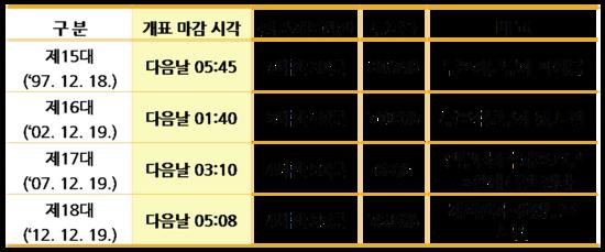 [선거 궁금해?] 숫자로 보는 대통령 선거 관련이미지9