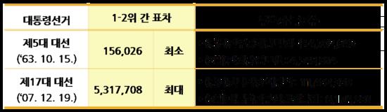 [선거 궁금해?] 숫자로 보는 대통령 선거 관련이미지10