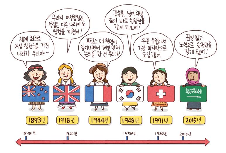 1893년 오스트레일리아 - 세계 최초로 여성 참정권을 가진 나라가 우리야~, 1918년 영국 - 우리의 여성참정권 성립은 다른나라에도 영향을 끼쳤어!, 1944년 프랑스 - 프랑스 대혁명이 일어나면서 제일먼저 논의를 한 건 우리야!, 1948년 한국 - 광복후, 남녀 차별없이 바로 참정권을 갖게 되었어!, 1971년 스위스 - 우린 유럽에서 가장 마지막으로 도입했어, 2015년 사우디아라비아 - 끊임없는 노력으로 참정권을 갖게 됐어!